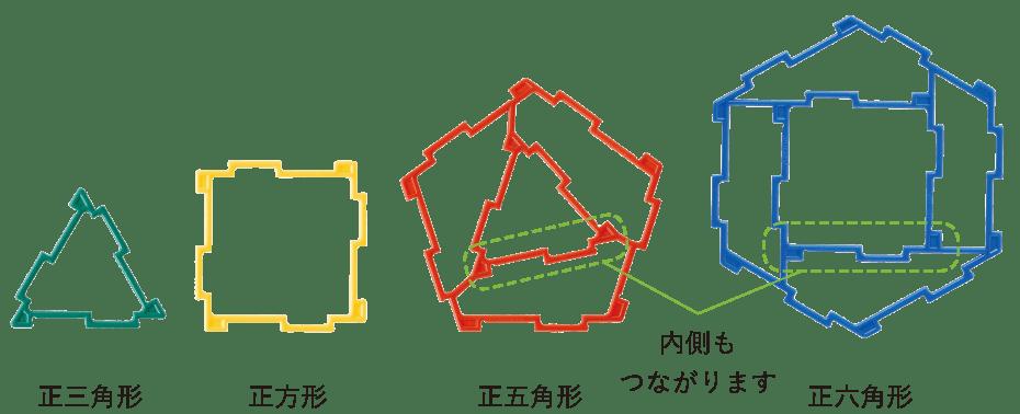 ジオフィクスの4種類の図形 正三角形 正方形 正五角形 正六角形 内側もつながります